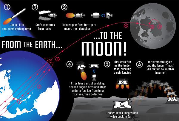 Lunar Lion - University-led Mission To The Moon 1